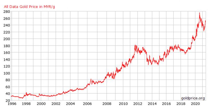 gold-price-long-term