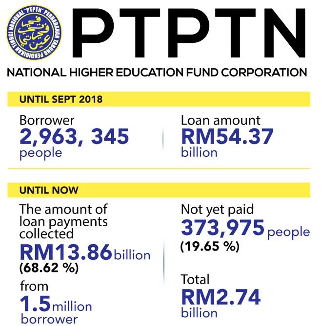 ptptn-debt-statistic