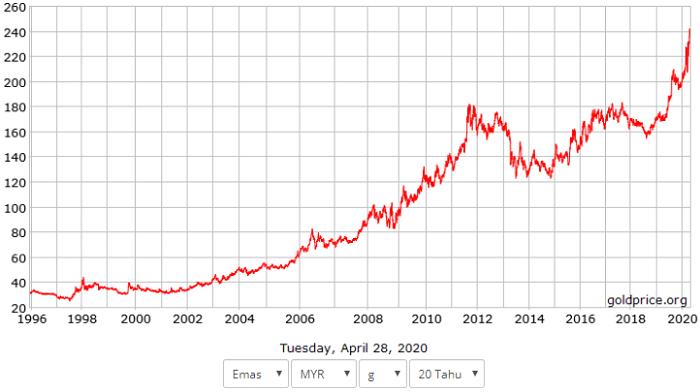 harga emas dalam masa 20 tahun