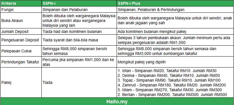 perbezaan sspn-i sspn-i plus