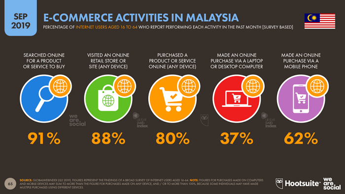 aktiviti pembelian online Malaysia