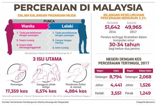 perceraian-malaysia