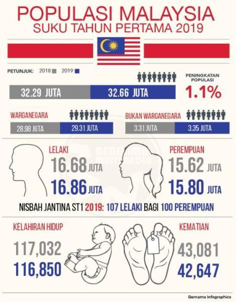 penduduk malaysia 2019