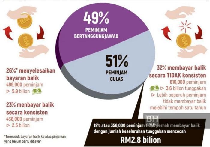 statistik-bayaran-balik-ptptn