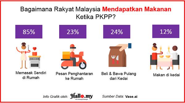 statistik makan pkp